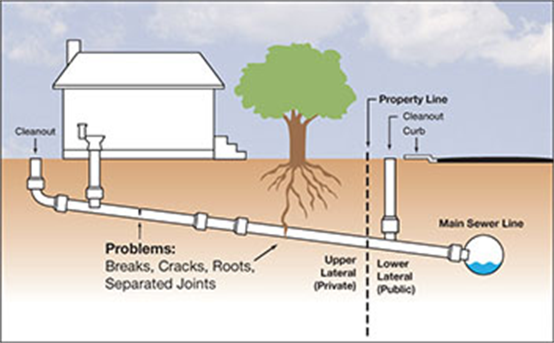 Private Sewer Lateral